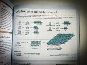 CO2 Kompensation meiner Reisen